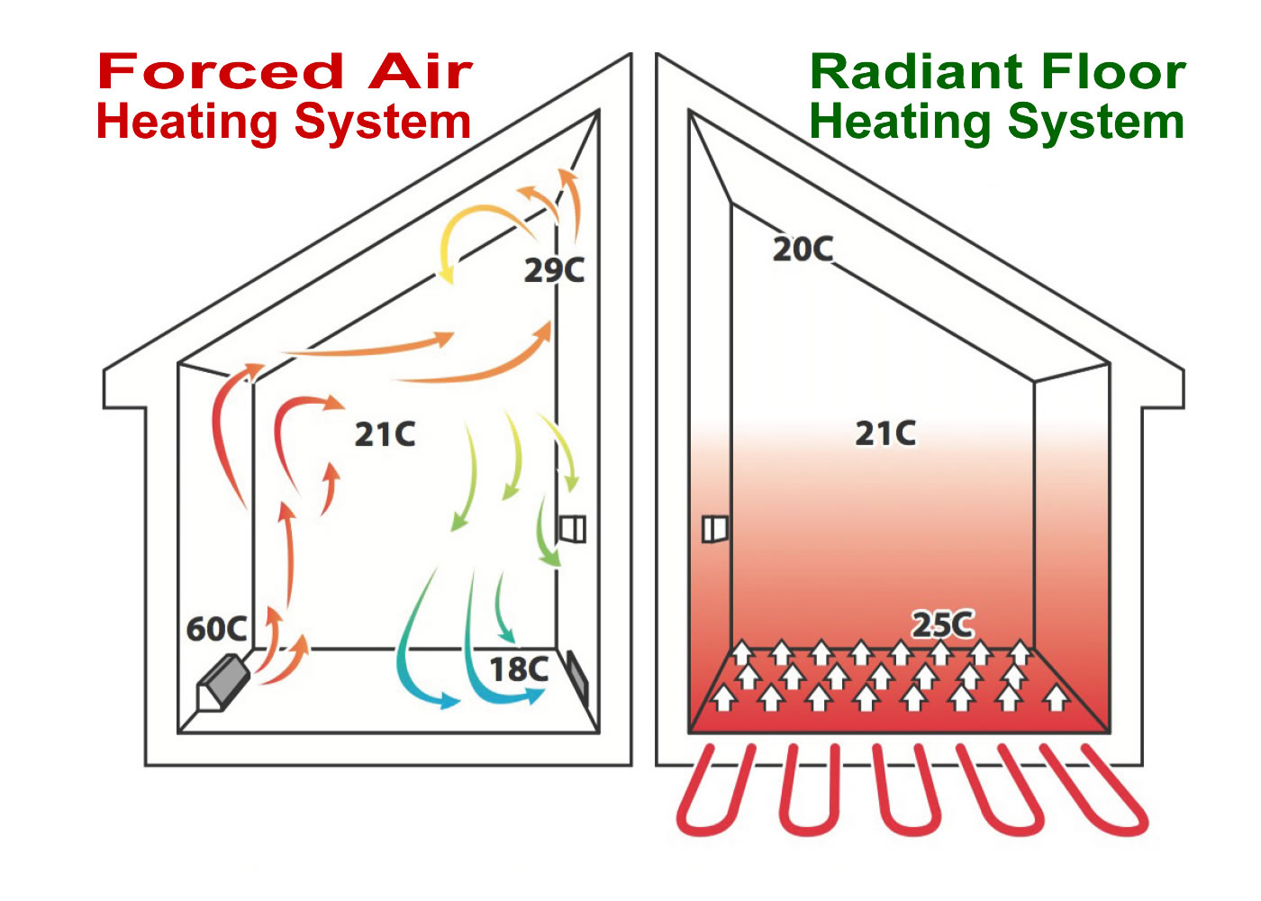 Forced air heating system vs radiant floor heating systems form Thompson Electrical in MArlborough NZ